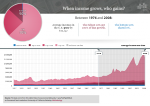 Since 1977 100% of income growth in the US has gone to he richest 10% of Americans. (Click to enlarge)